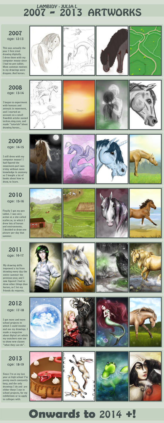 Improvement meme 2007-2013 by Lambidy