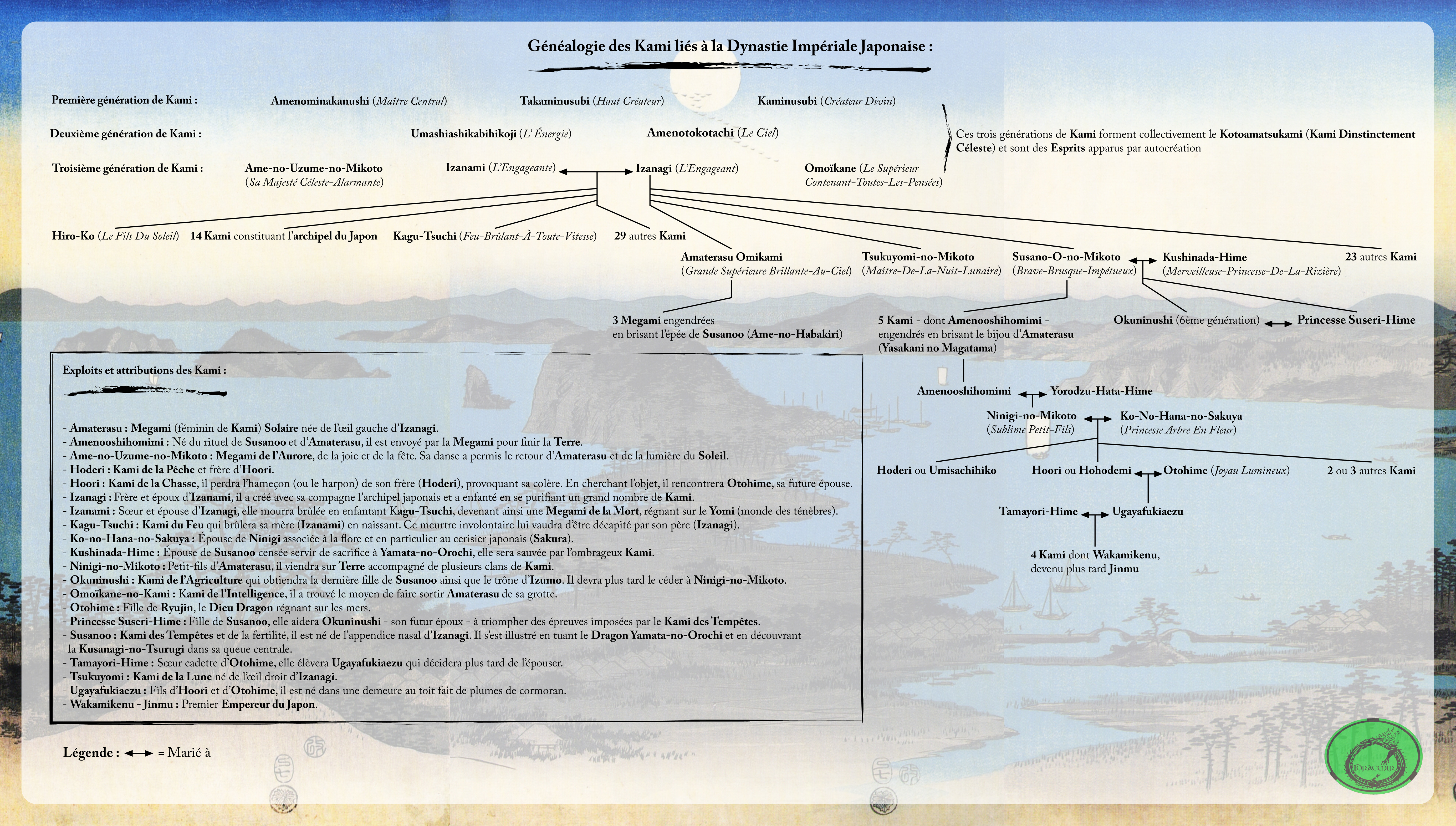 Kami Genealogy by Idraemir