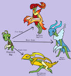 Prayikid And Its Evolutions (Fakemon Commission)