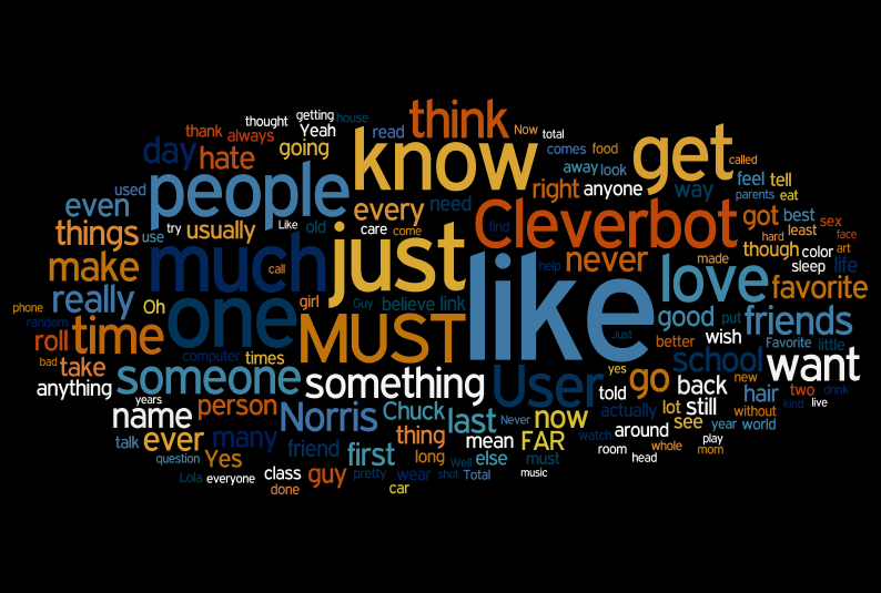 Wordle by Lizzilola