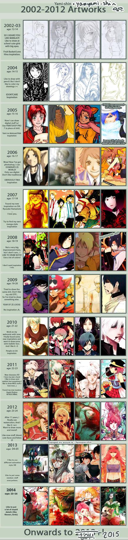 MEME IMPROVEMENT 2002-2014 by YamYami-Shin