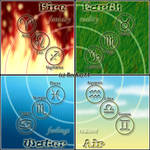 The 4 Elements of the Zodiac
