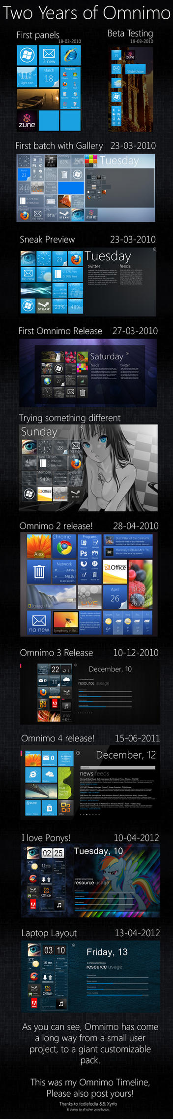 Two years of Omnimo by Taichou-Henk