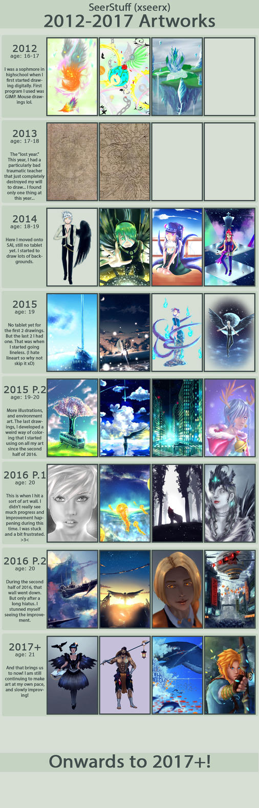 2012-2017 Art Journey - improvement meme by SeerStuff