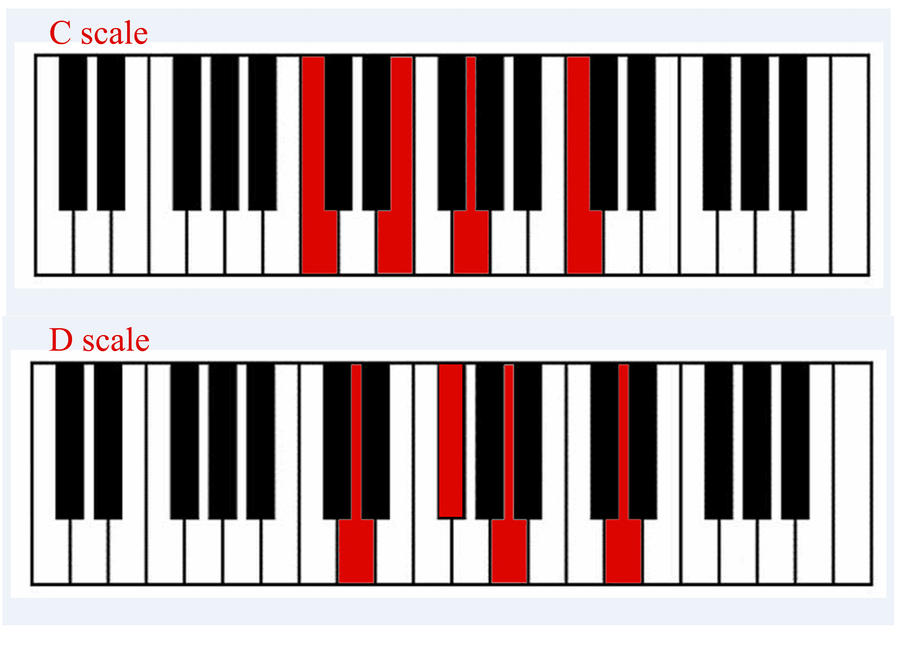 Play guitar chords on piano by gotgodjn on DeviantArt