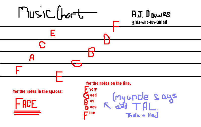 how to read music charts