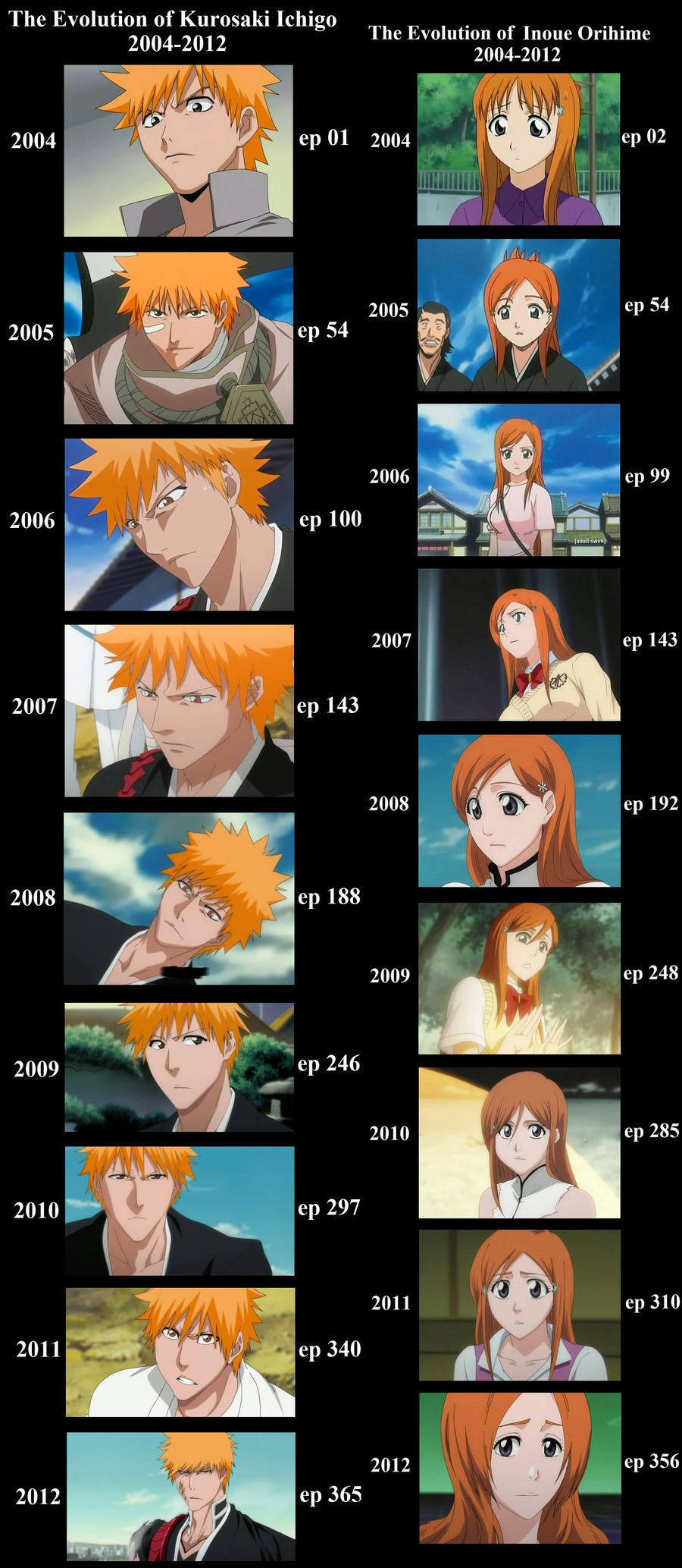ichihime evolution by Bleach-Fairy