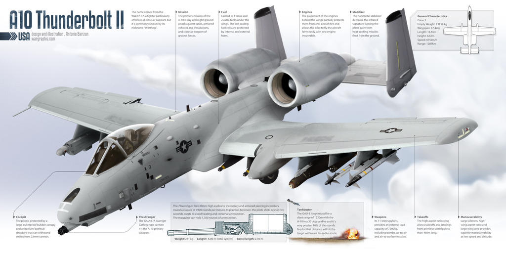 A10 Thunderbolt II by AntonioBarizon on DeviantArt