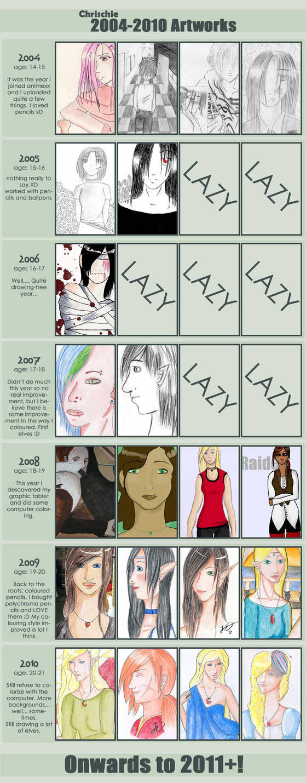 Improvement Meme 2004 - 2010