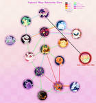 [PKMN-CC] Fogbound Relationship Chart