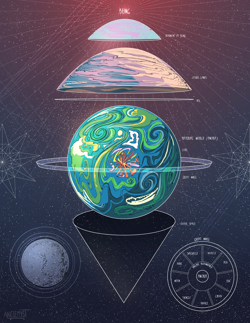 Creationist cosmologies - Wikipedia