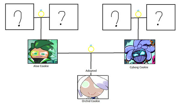 Orchid Cookie's family tree