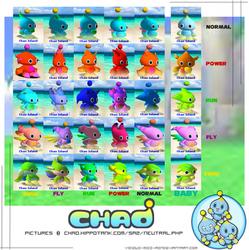 Neutral Evolution Chao Chart