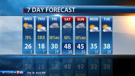 Weekly forecast for Tennessee February 18
