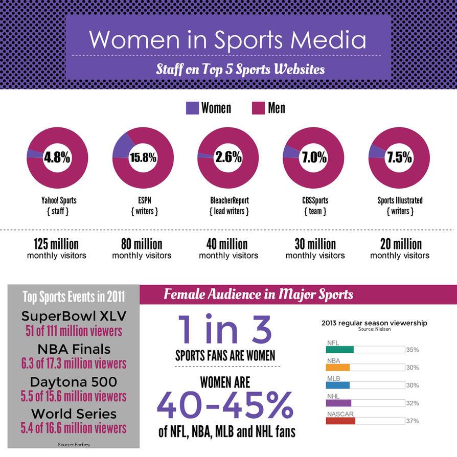 Women in Sports Media by AleksVarts