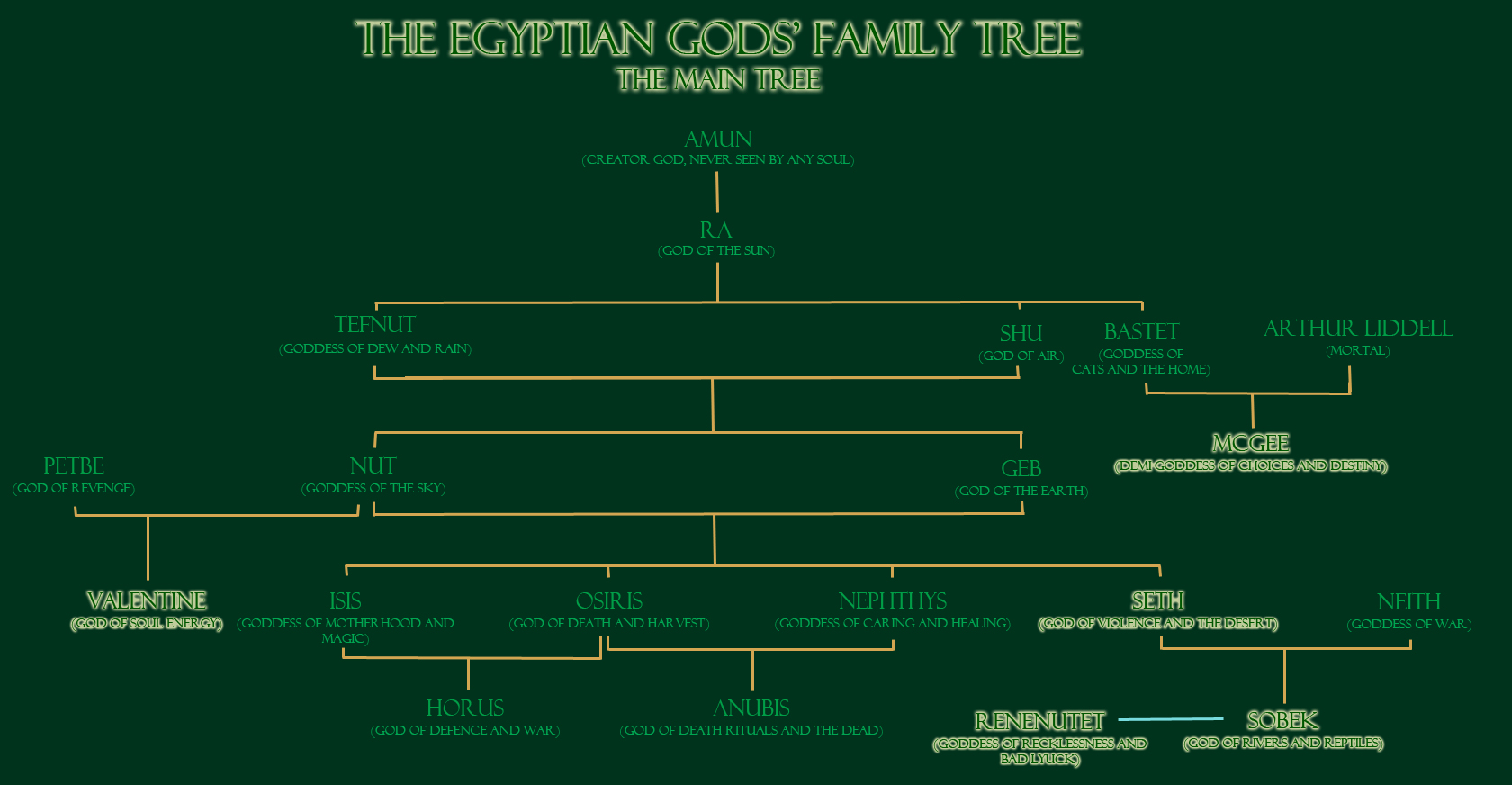 Egyptian family trees | Rebirth of Midgard