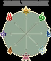 Devotia Elemtnal weakness chart by T3hb33