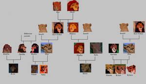 My TLK Family Tree