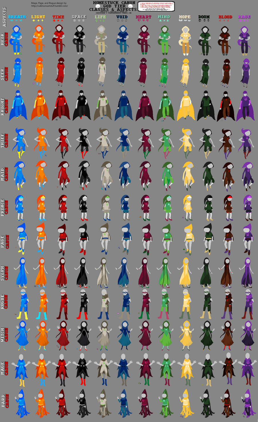 All The Canon God Tiers From Homestuck by Avield