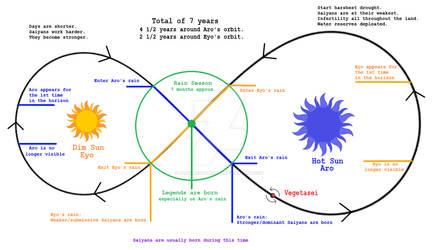 About Vegetasei's Orbit