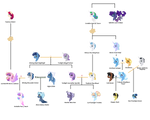 Cosmica AU - Sparkles/Royals family tree by HarmonyHarp