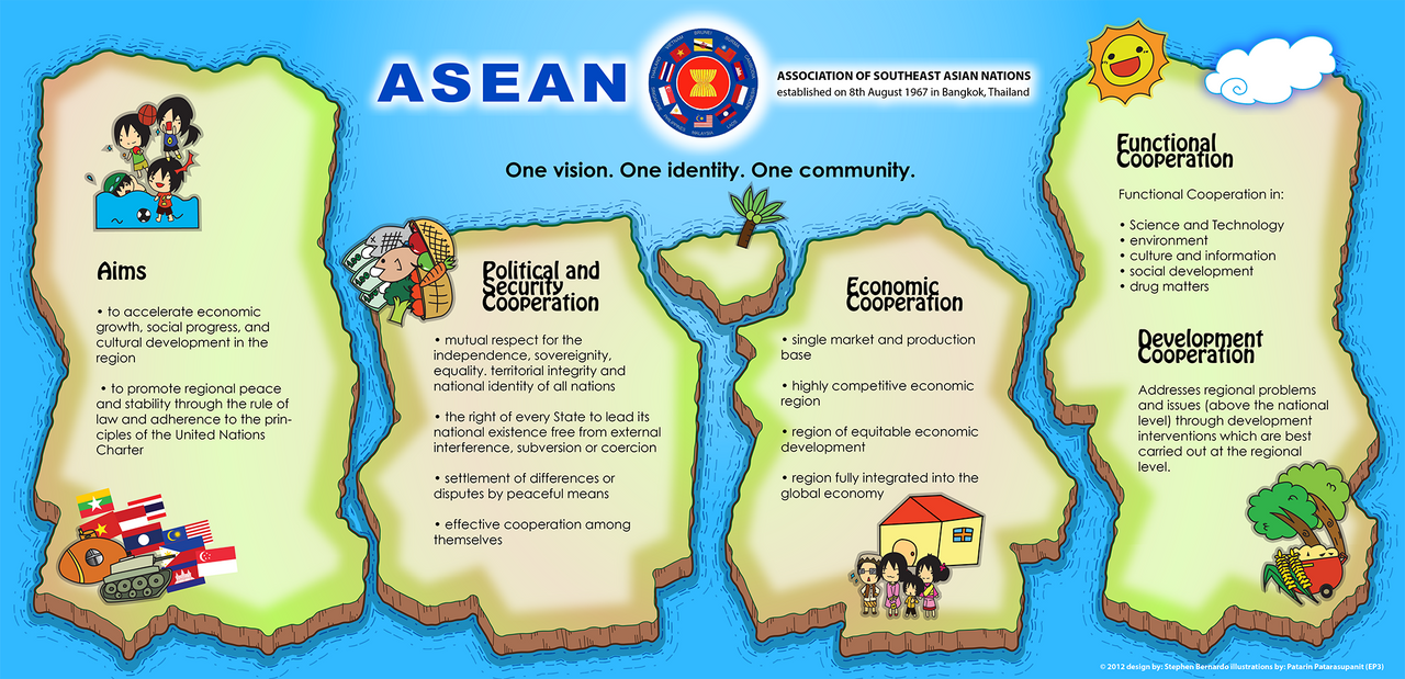 the advantages of asean Among the anticipated outcomes of asean integration is intra-regional mobility   it is really tempting to give the advantage of reaping most of the benefits t.