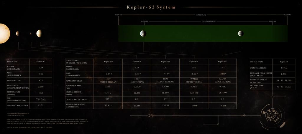 Kepler-62 System Schematic by Alpha-Element