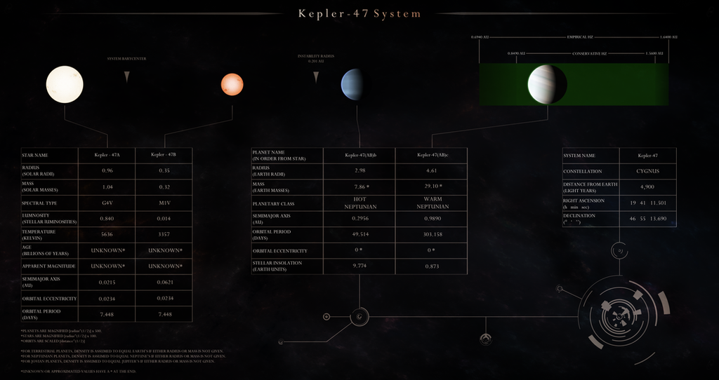 Kepler-47 System Schematic by Alpha-Element