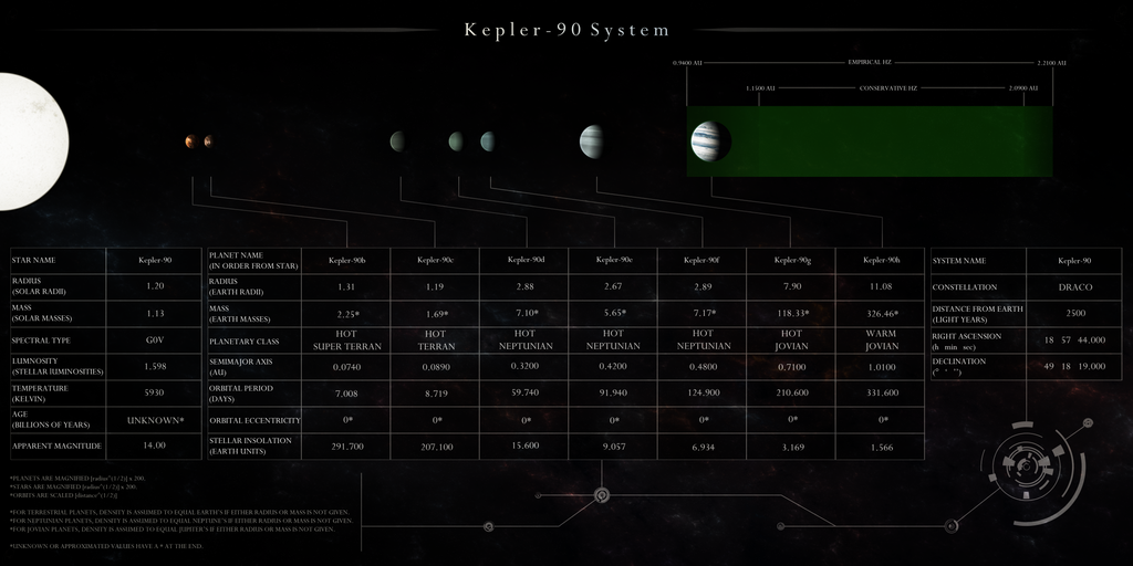 Kepler-90 System Schematic by Alpha-Element