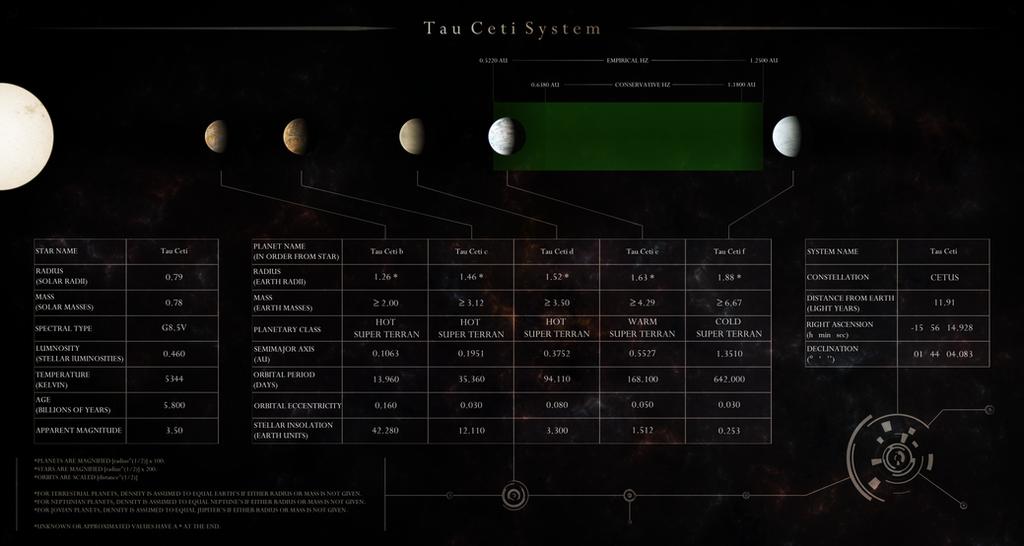 Tau Ceti System Schematic by Alpha-Element