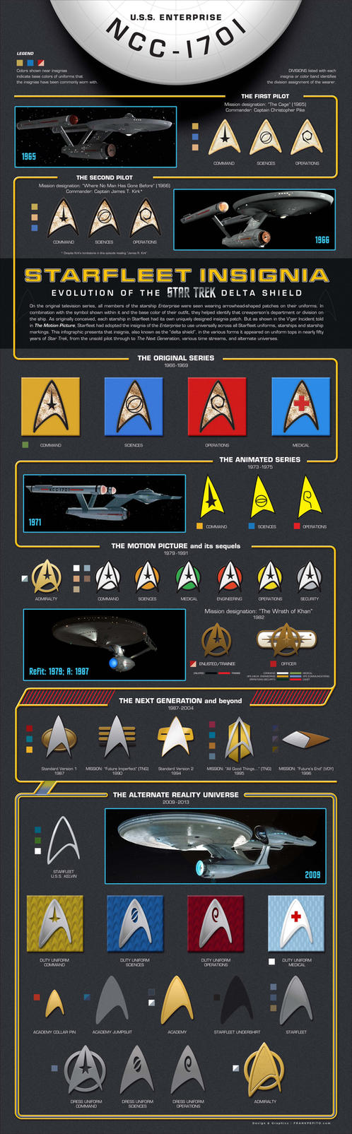 Starfleet Insignia: The Star Trek Delta Shield by YodaMaker
