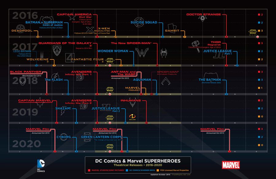 DC Comics and Marvel Theatrical Releases 2016-2010 by YodaMaker