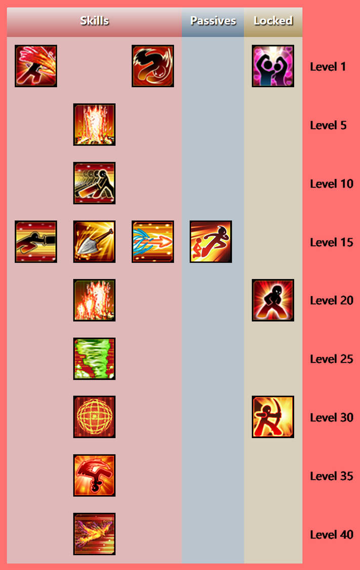 Elsword - Ranger Knight skill tree by MandoJetii on DeviantArt