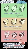 bunshark tail trait