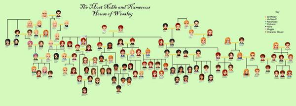 house of the spirits family tree