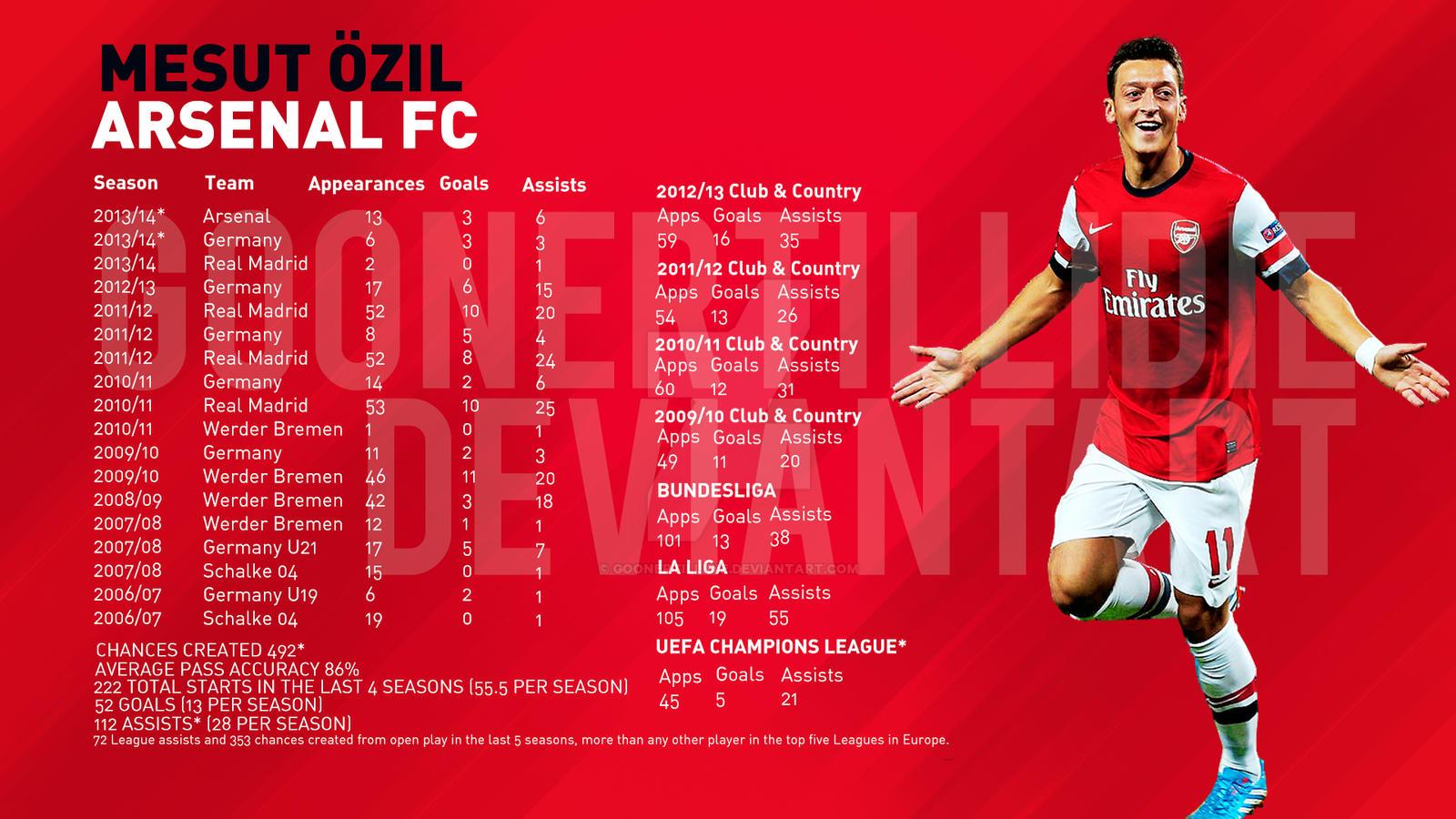 Mesut Ozil Stats By GoonerTillIDie On DeviantArt