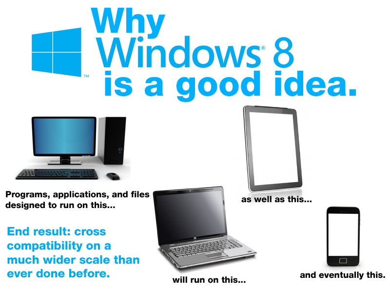 Why Windows 8 is a good idea. by NS-Games