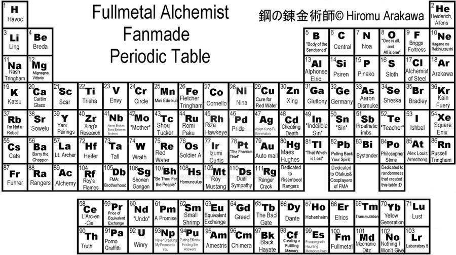 Periodic table black background wallpaper - Fma Fanmade Periodic Table By Amenorekinjutsushi On Deviantart