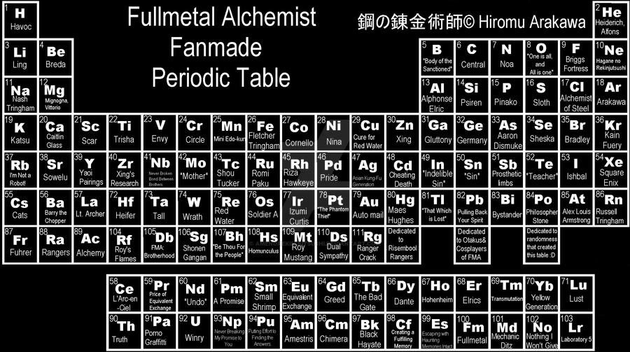 Fma Fanmade Periodic Table 2 By Amenorekinjutsushi On Deviantart