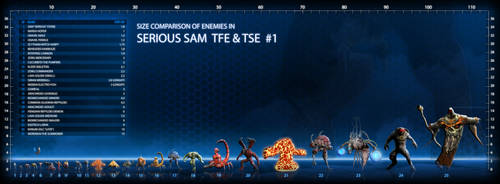 Size comparison of enemies in 'Serious Sam 1' #1 by ImmortalTartal
