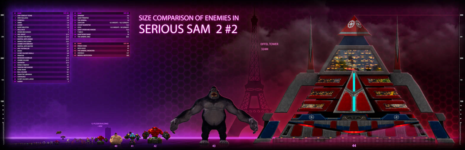 Size comparison of enemies in 'Serious Sam 2' #2 by ImmortalTartal