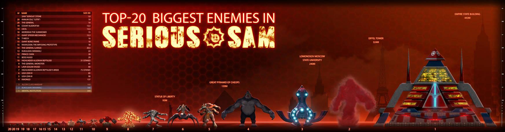 TOP-20 Biggest Enemies in SERIOUS SAM series by ImmortalTartal