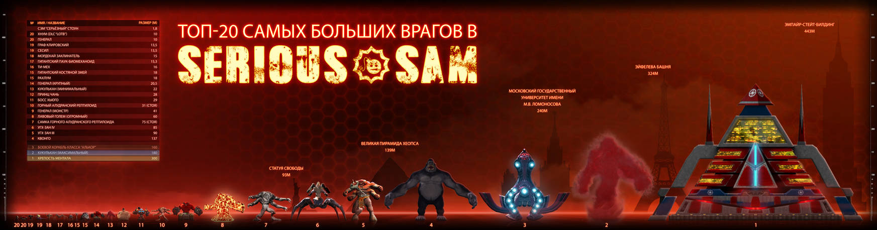 TOP-20 Biggest Enemies in SERIOUS SAM series (RU) by ImmortalTartal