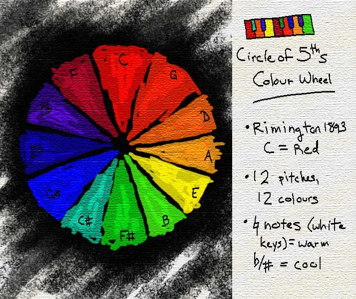 circle of fifths colour wheel by jennad123 on deviantart. Black Bedroom Furniture Sets. Home Design Ideas