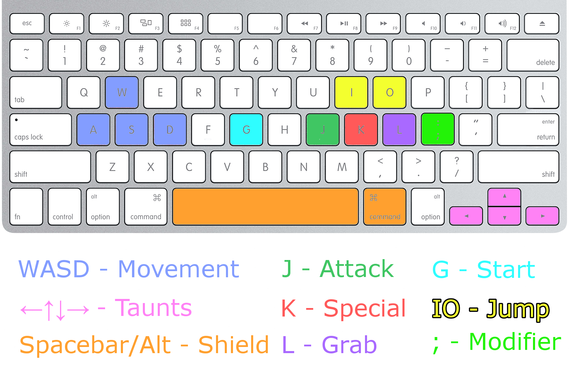 What are ROA's keyboard controls? : RivalsOfAether