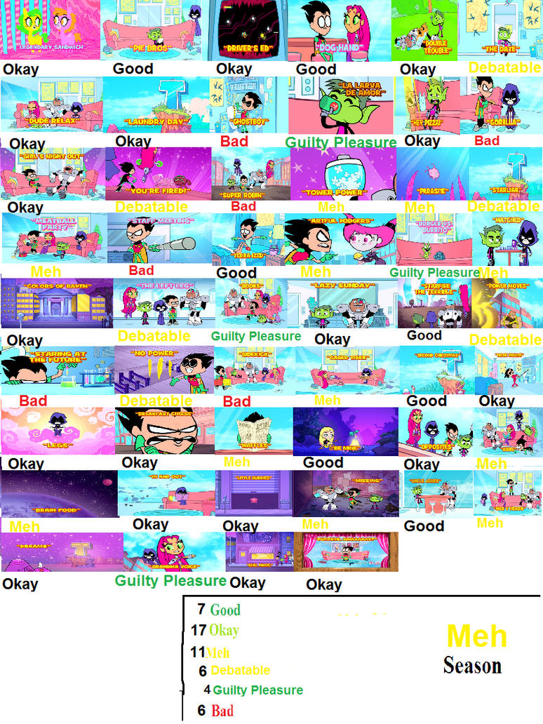 Teen Titans Go Season 1 Scorecard By Spongey444 On Deviantart