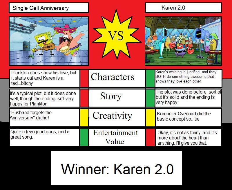 Single Cell Anniversary Vs Karen 2.0 by Spongey444