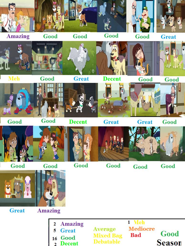 Pound Puppies Season 3 Scorecard by Spongey444 on DeviantArt