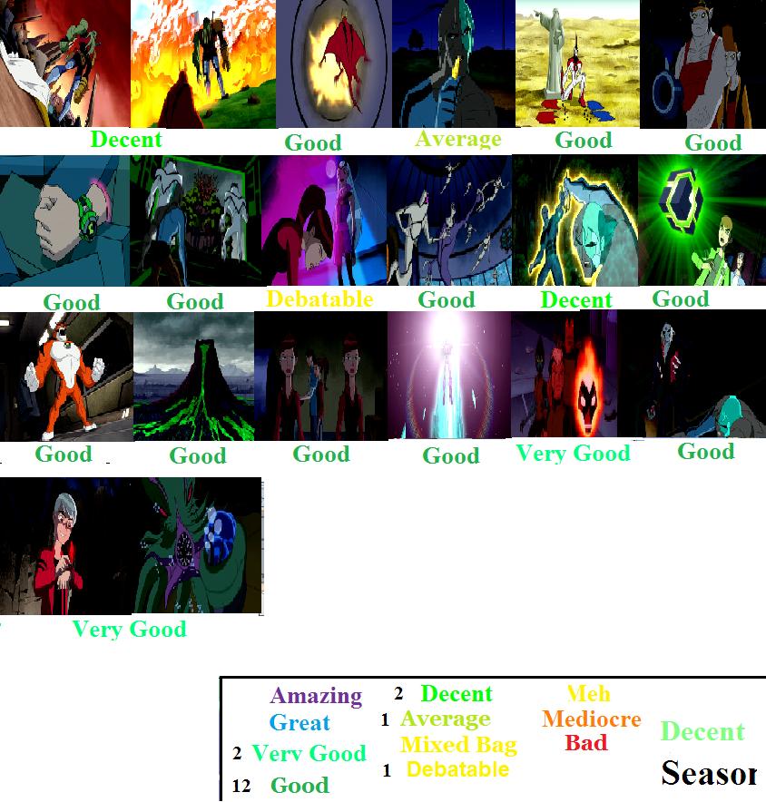 Ben 10 Alien Force Season 3 Scorecard by Spongey444 on ...