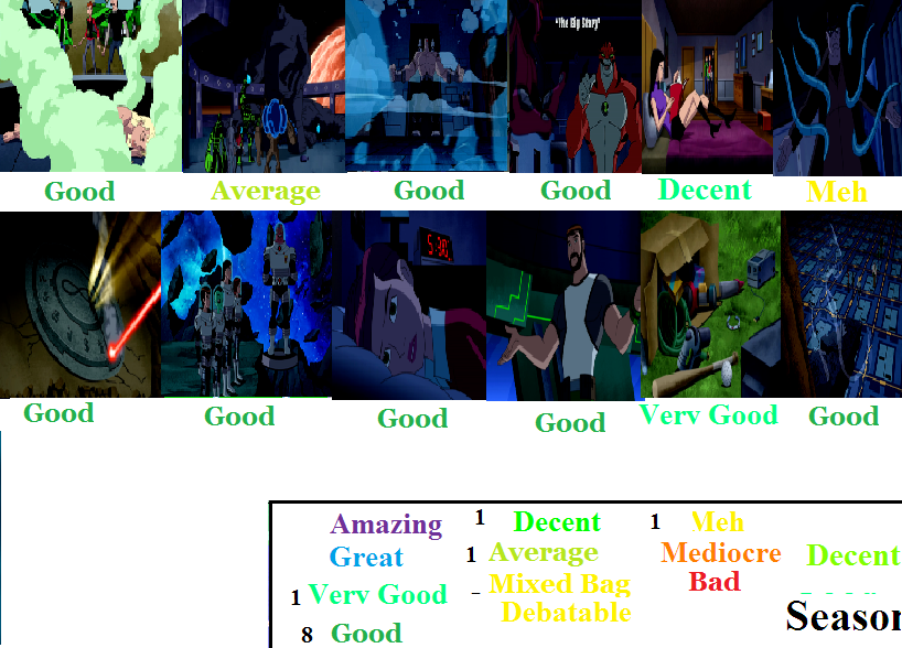 Ben 10 Ultimate Alien Season 2 Scorecard by Spongey444 on DeviantArt